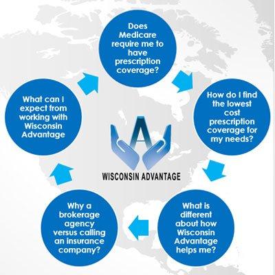wi_advantage_questions_chart2